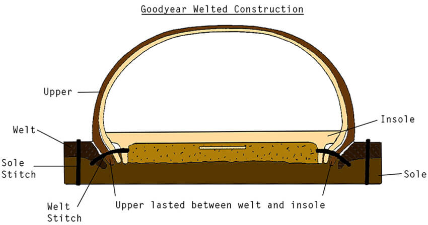 goodyear-welted-construction-1